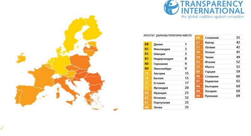 България се справя с корупцията най-зле в ЕС, сочи индексът на Прозрачност без граници