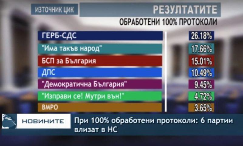 При 100% обработени протоколи: Шест партии влизат в парламента