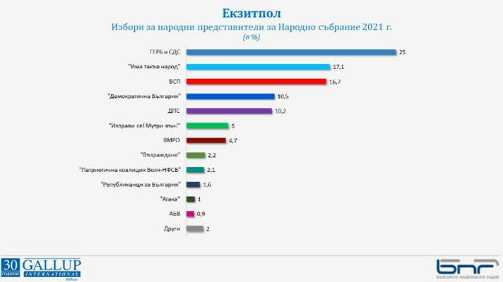 """""""Галъп"""": ГЕРБ-СДС печели, Слави изпреварва БСП, ДБ пред ДПС"""